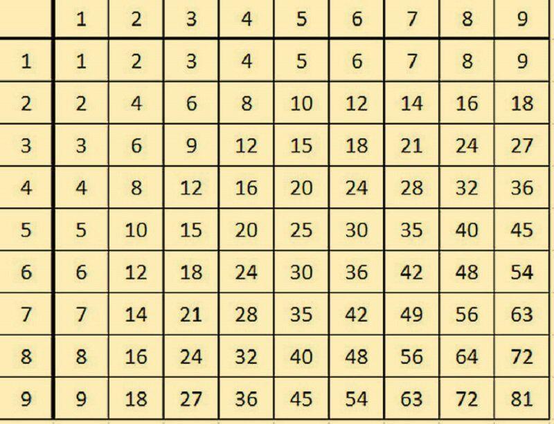 Всем родителям — это лучший способ выучить таблицу умножения